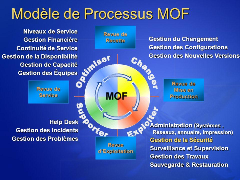 Modèle de Processus MOF