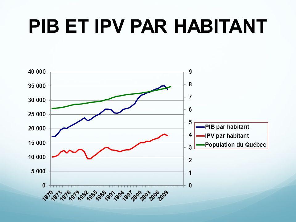 PIB ET IPV PAR HABITANT
