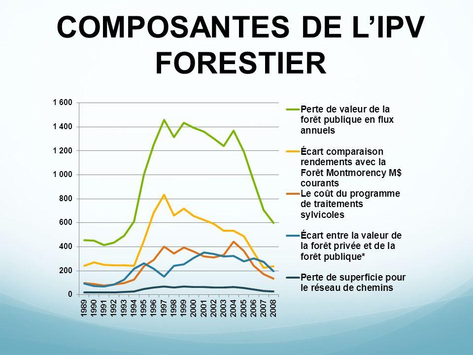COMPOSANTES DE L'IPV FORESTIER