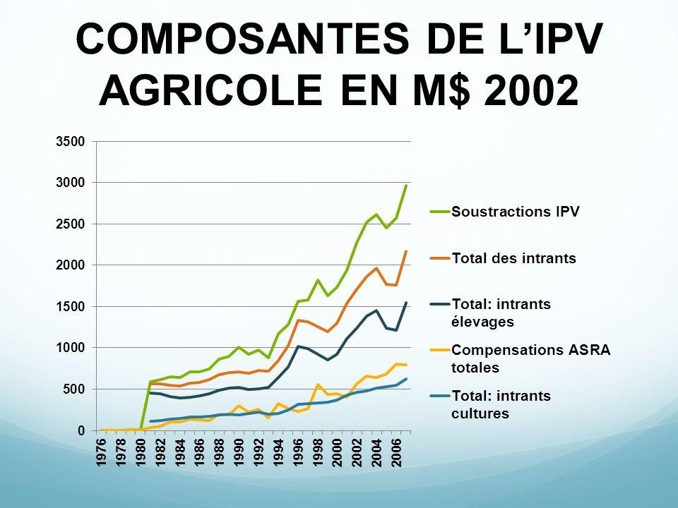 COMPOSANTES DE L'IPV AGRICOLE EN M$ 2002