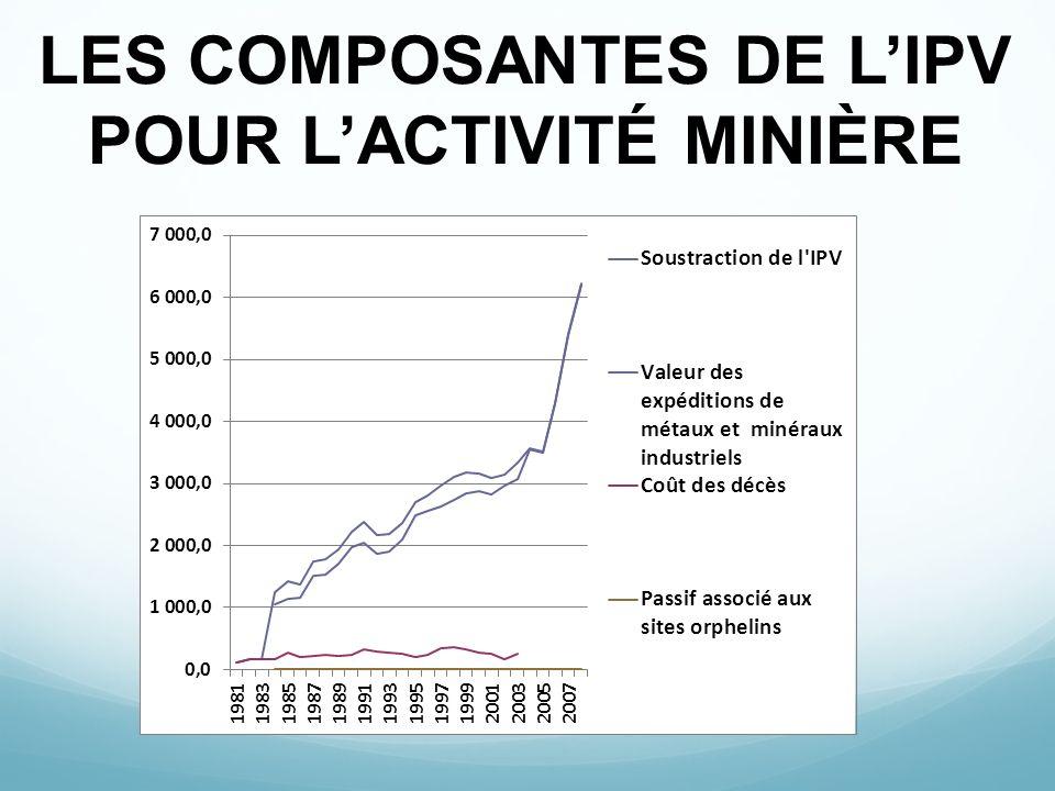 LES COMPOSANTES DE L'IPV POUR L'ACTIVITÉ MINIÈRE