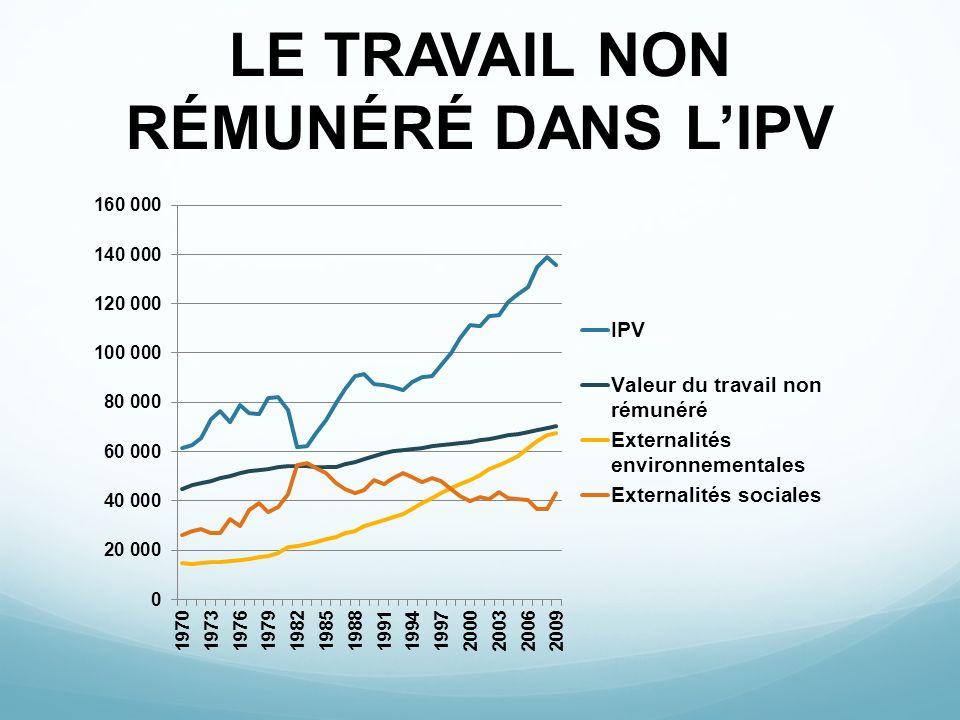 LE TRAVAIL NON RÉMUNÉRÉ DANS L'IPV