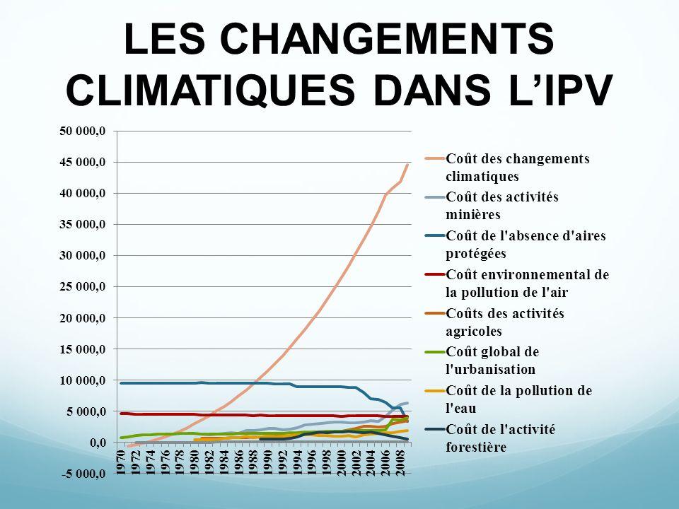 LES CHANGEMENTS CLIMATIQUES DANS L'IPV