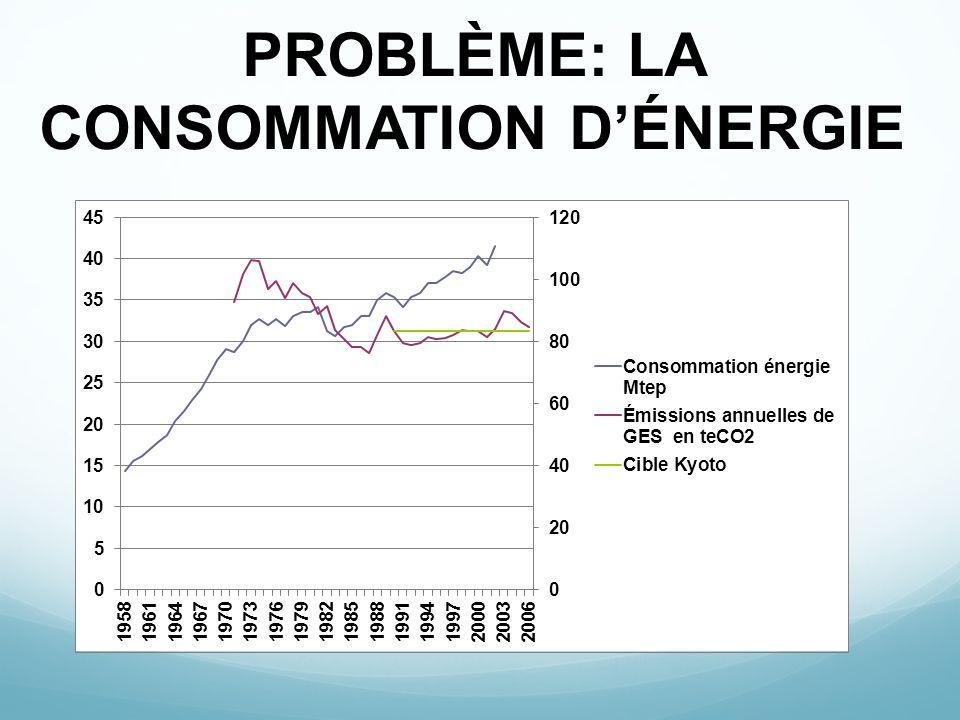 PROBLÈME: LA CONSOMMATION D'ÉNERGIE