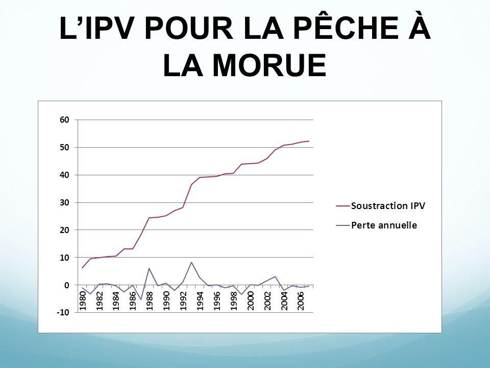 L'IPV POUR LA PÊCHE À LA MORUE