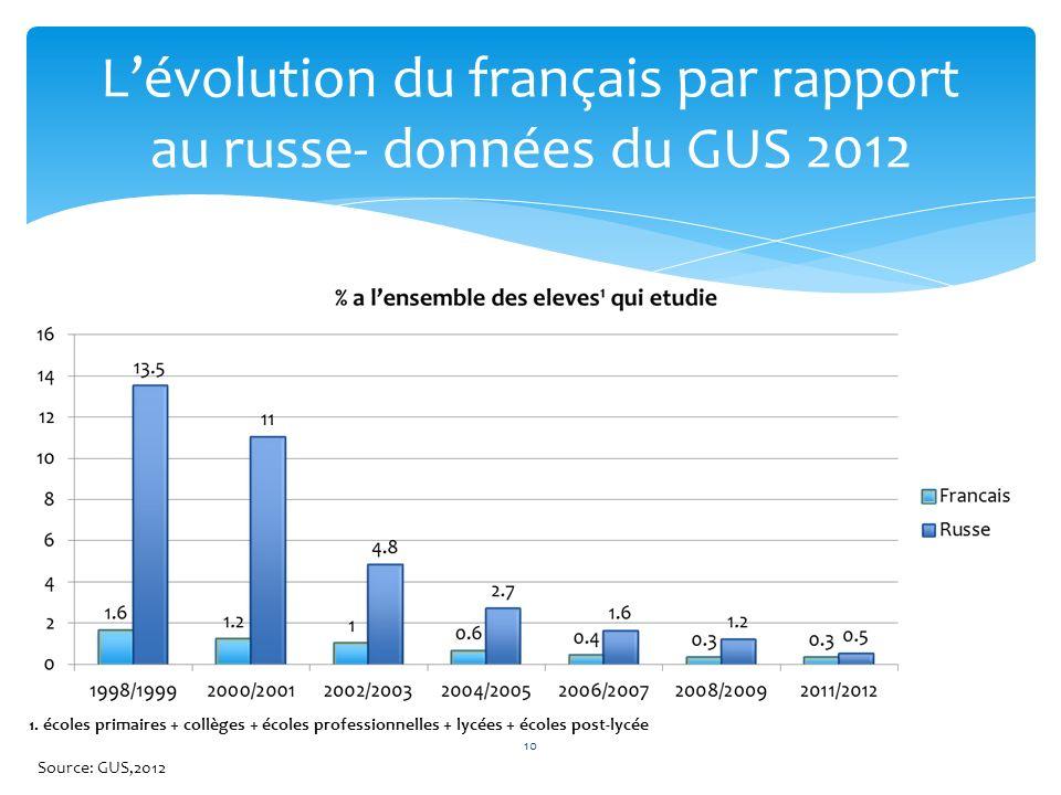 L'évolution du français par rapport au russe- données du GUS 2012