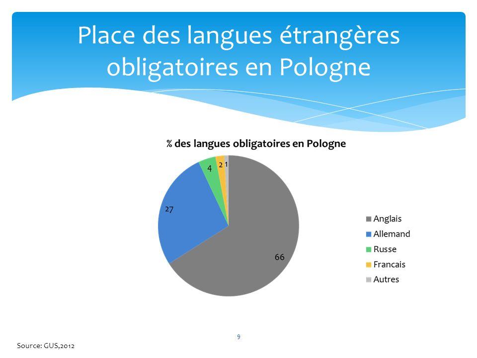 Place des langues étrangères obligatoires en Pologne