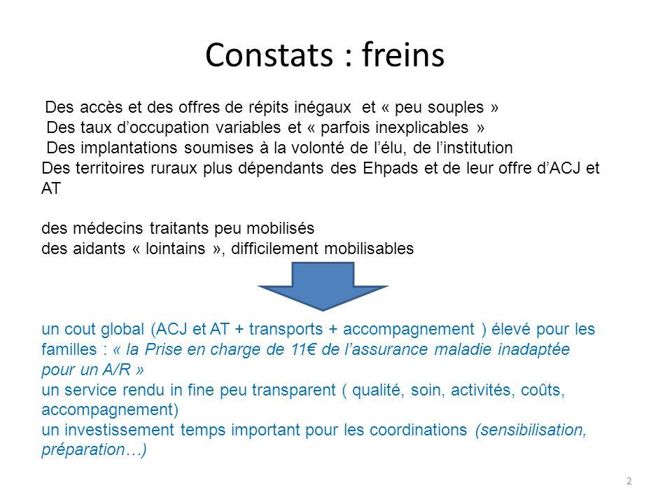 Constats : freins