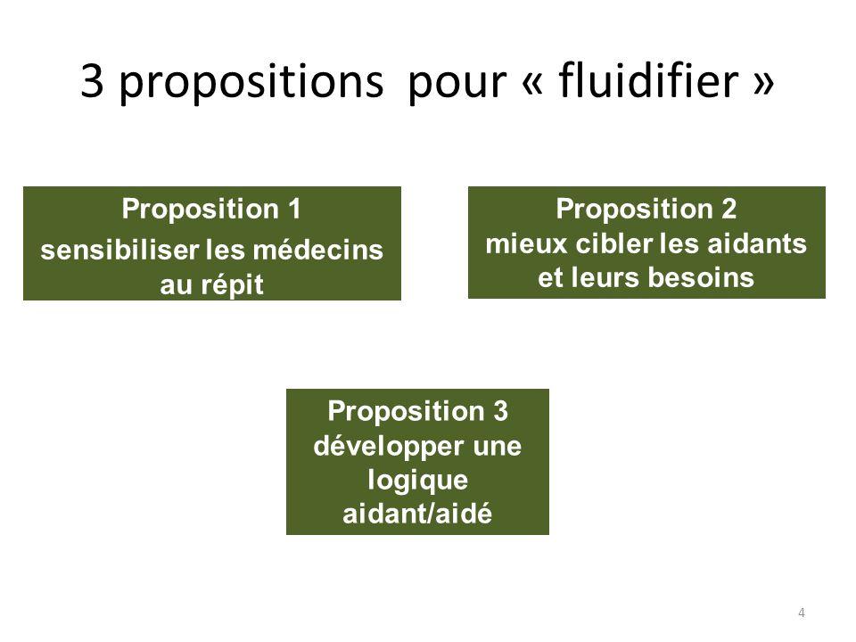 3 propositions pour « fluidifier »
