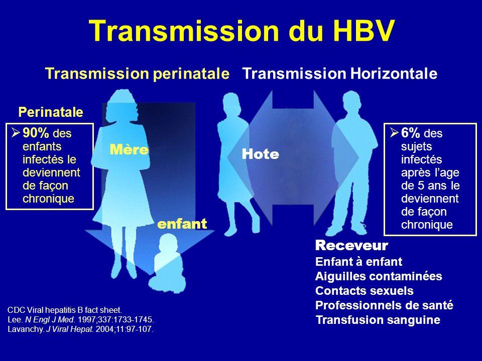 Transmission du HBV Transmission perinatale Transmission Horizontale