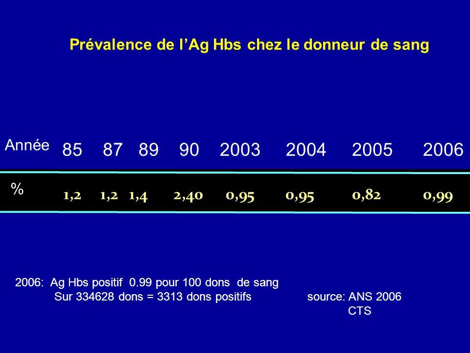 Prévalence de l'Ag Hbs chez le donneur de sang
