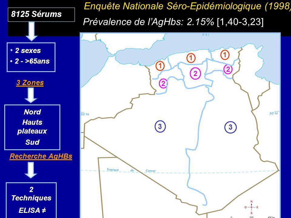 Enquête Nationale Séro-Epidémiologique (1998) Prévalence de l'AgHbs: 2