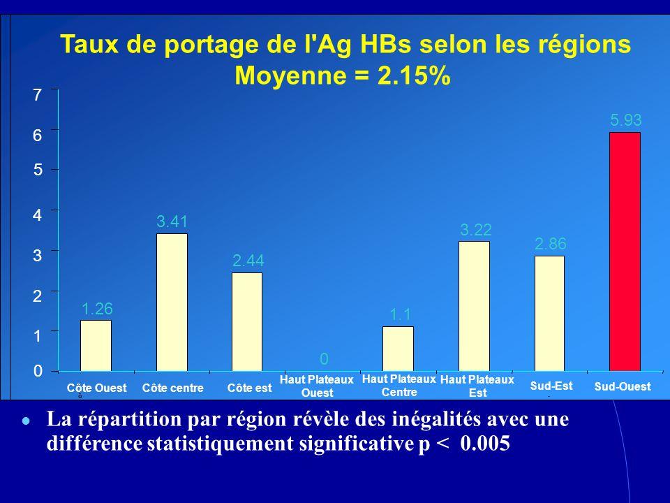 Taux de portage de l Ag HBs selon les régions Moyenne = 2.15%