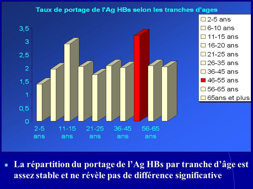 La répartition du portage de l'Ag HBs par tranche d'âge est assez stable et ne révèle pas de différence significative