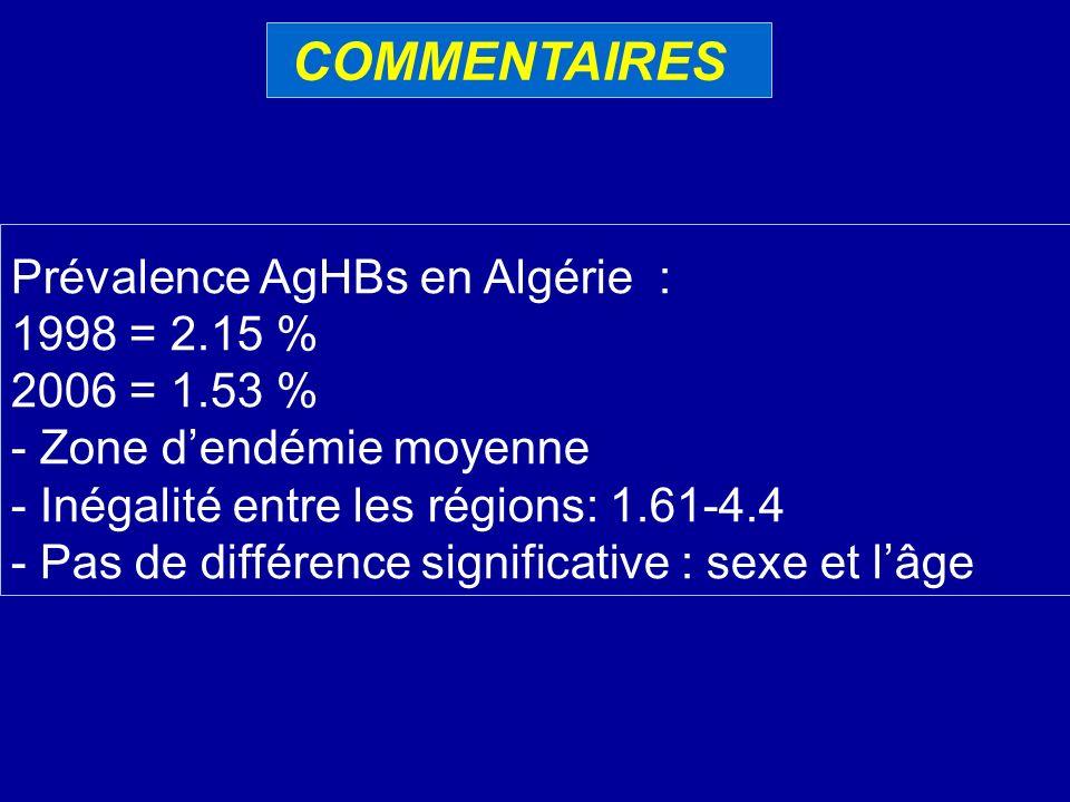 COMMENTAIRES Prévalence AgHBs en Algérie : 1998 = 2.15 % 2006 = 1.53 %
