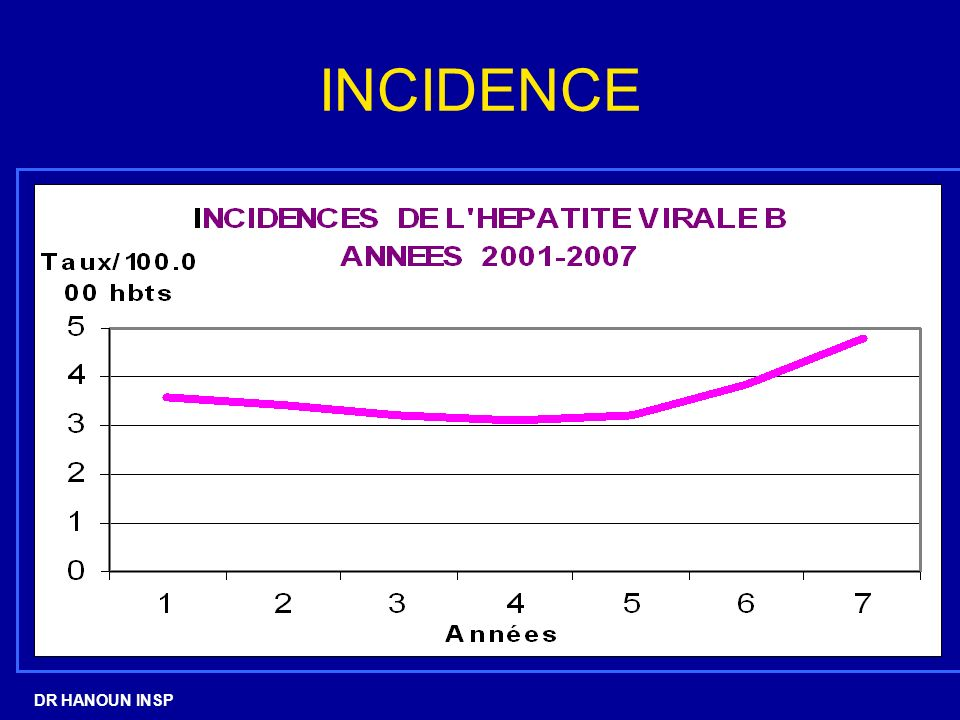 INCIDENCE DR HANOUN INSP