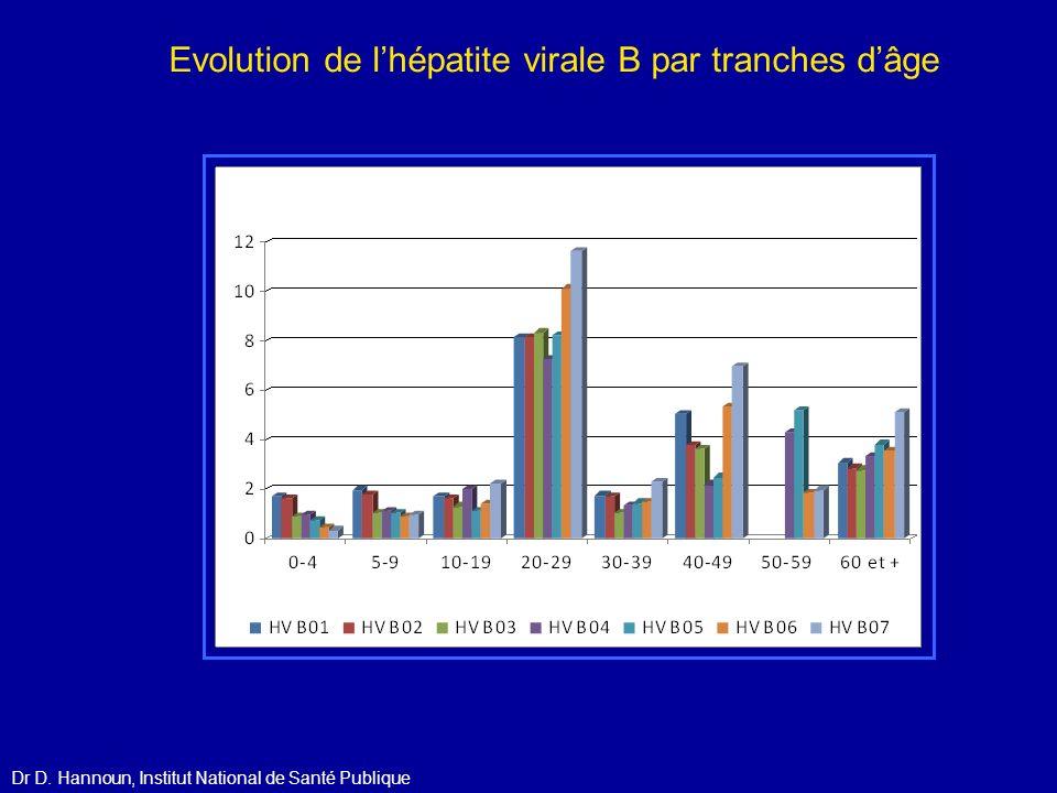Evolution de l'hépatite virale B par tranches d'âge