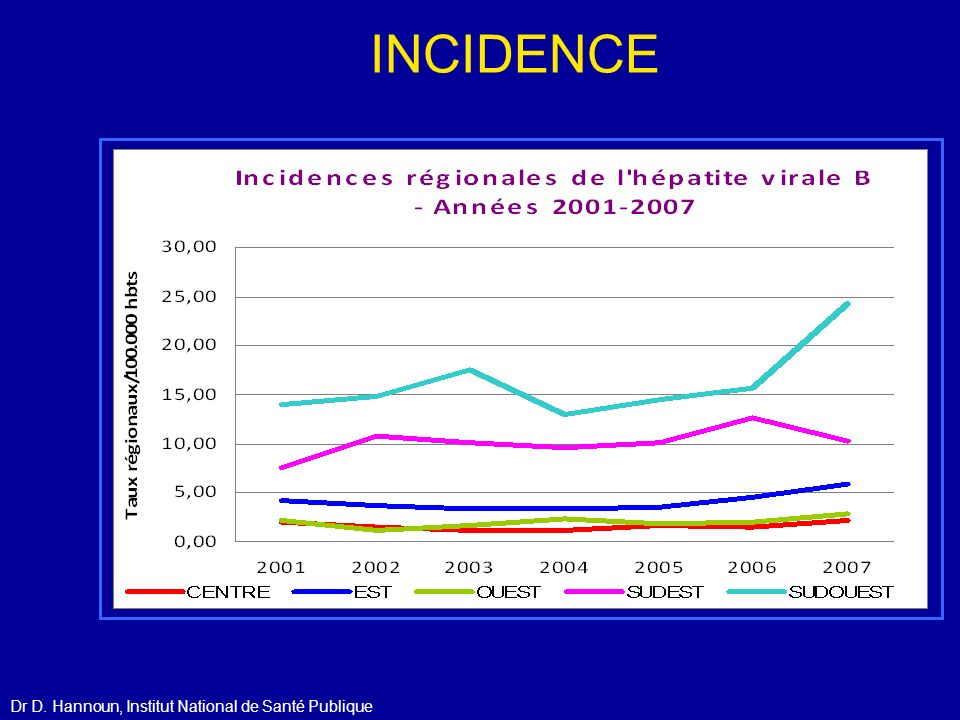 INCIDENCE Dr D. Hannoun, Institut National de Santé Publique