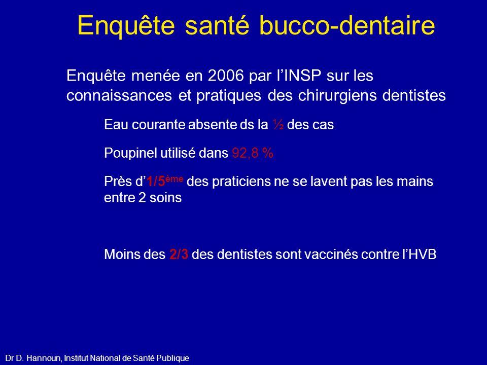 Enquête santé bucco-dentaire