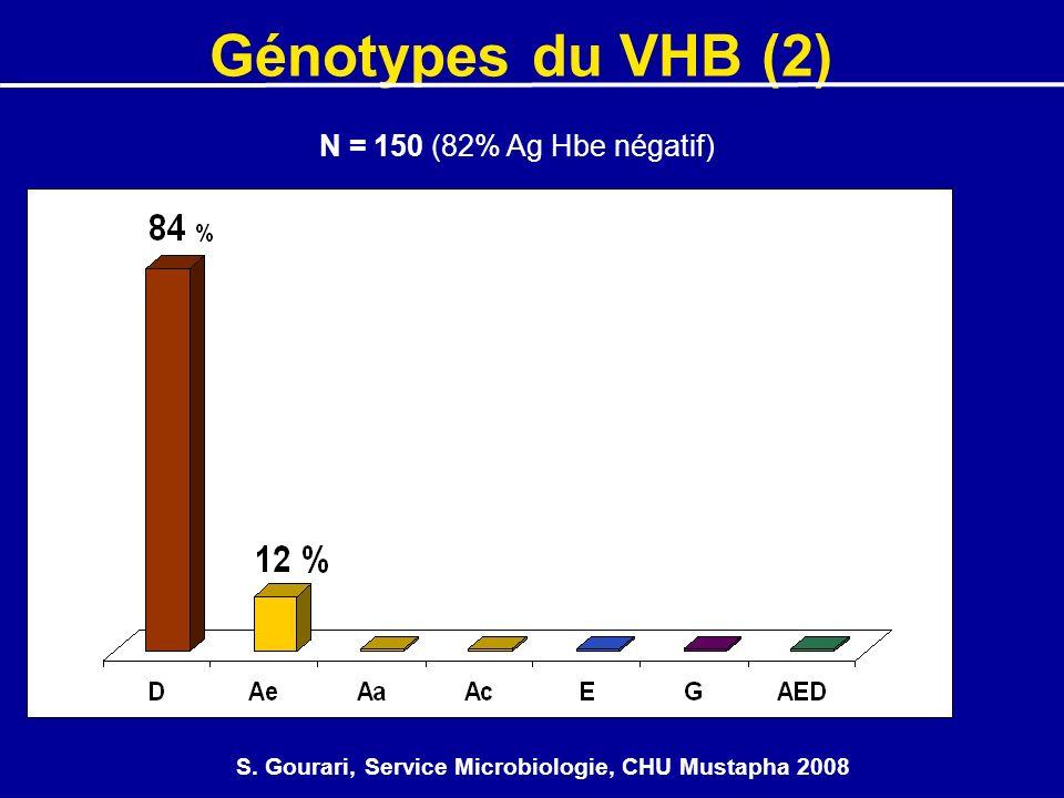 S. Gourari, Service Microbiologie, CHU Mustapha 2008