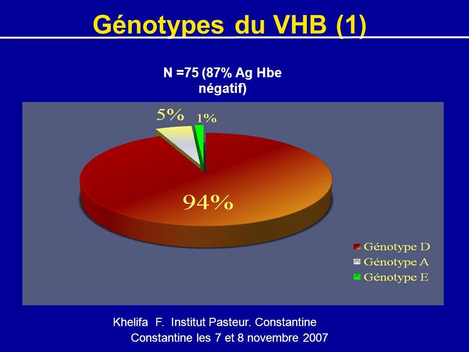 Génotypes du VHB (1) N =75 (87% Ag Hbe négatif)