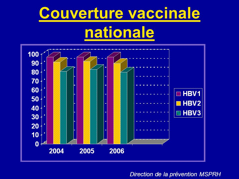 Couverture vaccinale nationale
