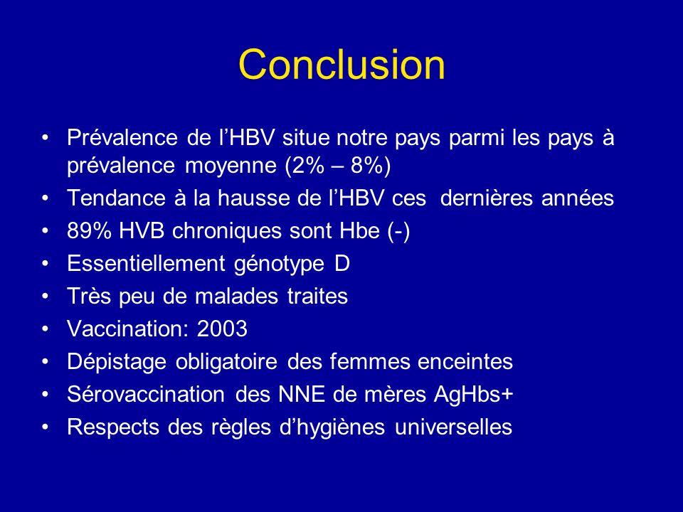 Conclusion Prévalence de l'HBV situe notre pays parmi les pays à prévalence moyenne (2% – 8%) Tendance à la hausse de l'HBV ces dernières années.
