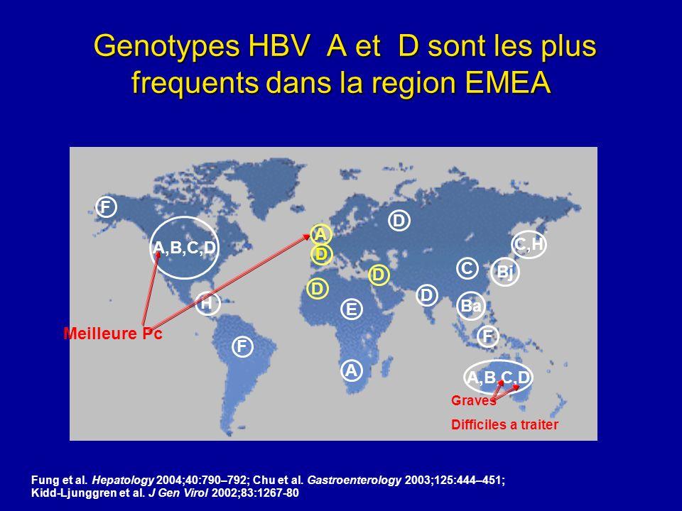 Genotypes HBV A et D sont les plus frequents dans la region EMEA