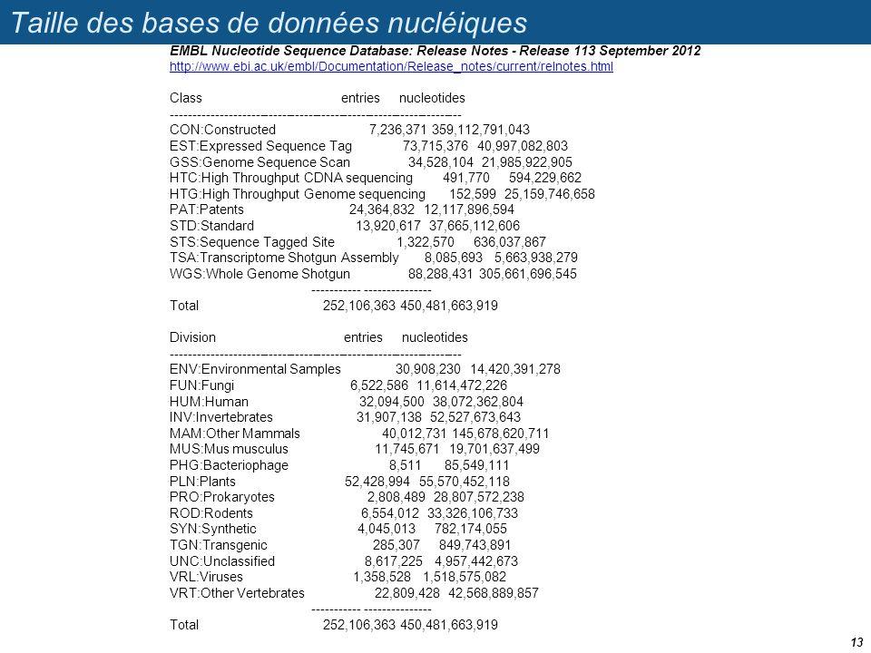 Taille des bases de données nucléiques