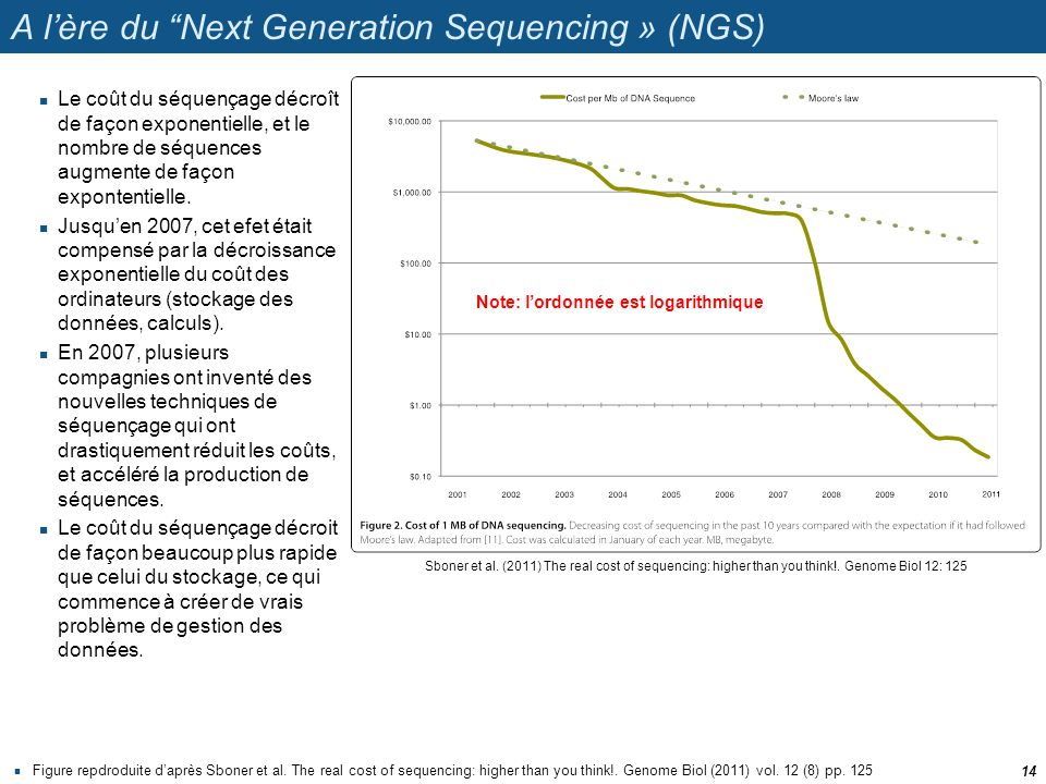 A l'ère du Next Generation Sequencing » (NGS)