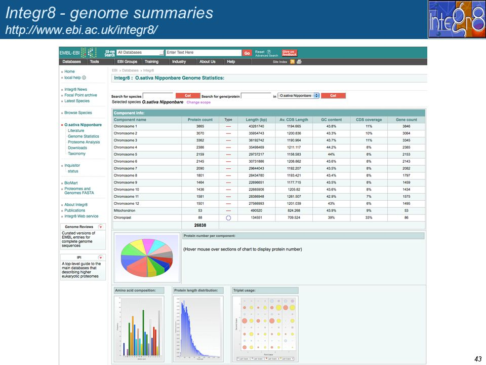 Integr8 - genome summaries http://www.ebi.ac.uk/integr8/