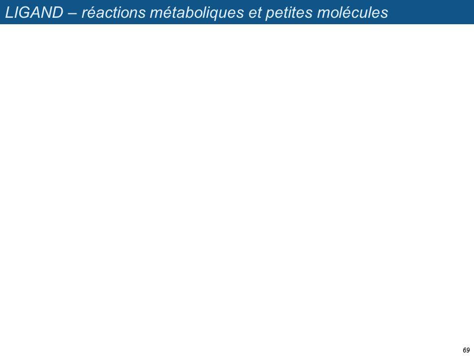 LIGAND – réactions métaboliques et petites molécules