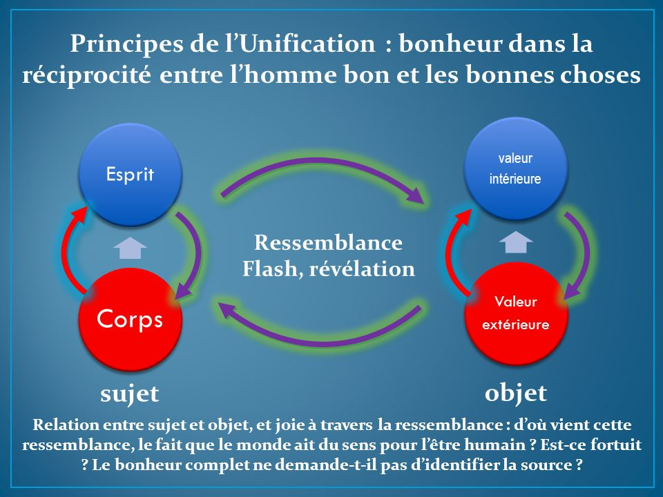 Principes de l'Unification : bonheur dans la réciprocité entre l'homme bon et les bonnes choses