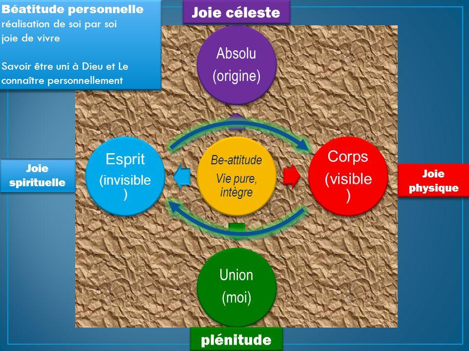 Joie céleste Absolu Union Esprit Corps (origine) (visible) (moi)