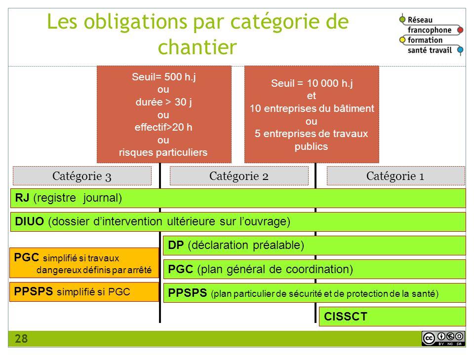 Les obligations par catégorie de chantier
