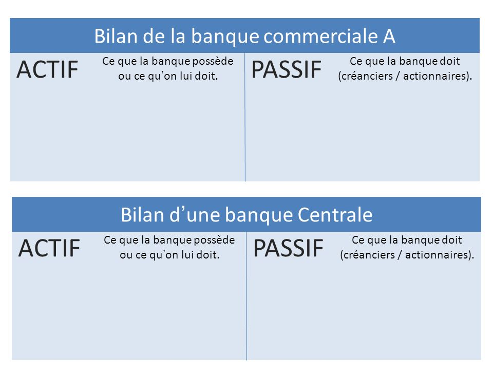 PASSIF ACTIF ACTIF PASSIF Bilan de la banque commerciale A