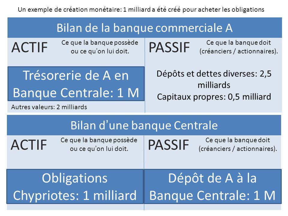 PASSIF ACTIF ACTIF PASSIF Trésorerie de A en Banque Centrale: 1 M