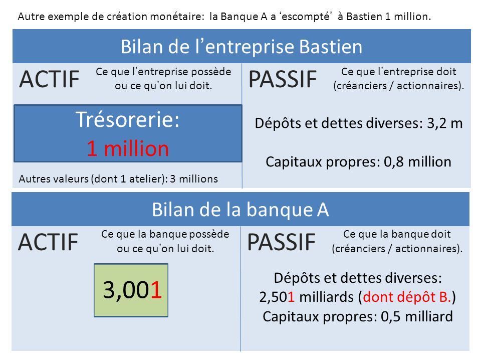 ACTIF PASSIF ACTIF PASSIF 3,001 Trésorerie: 1 million