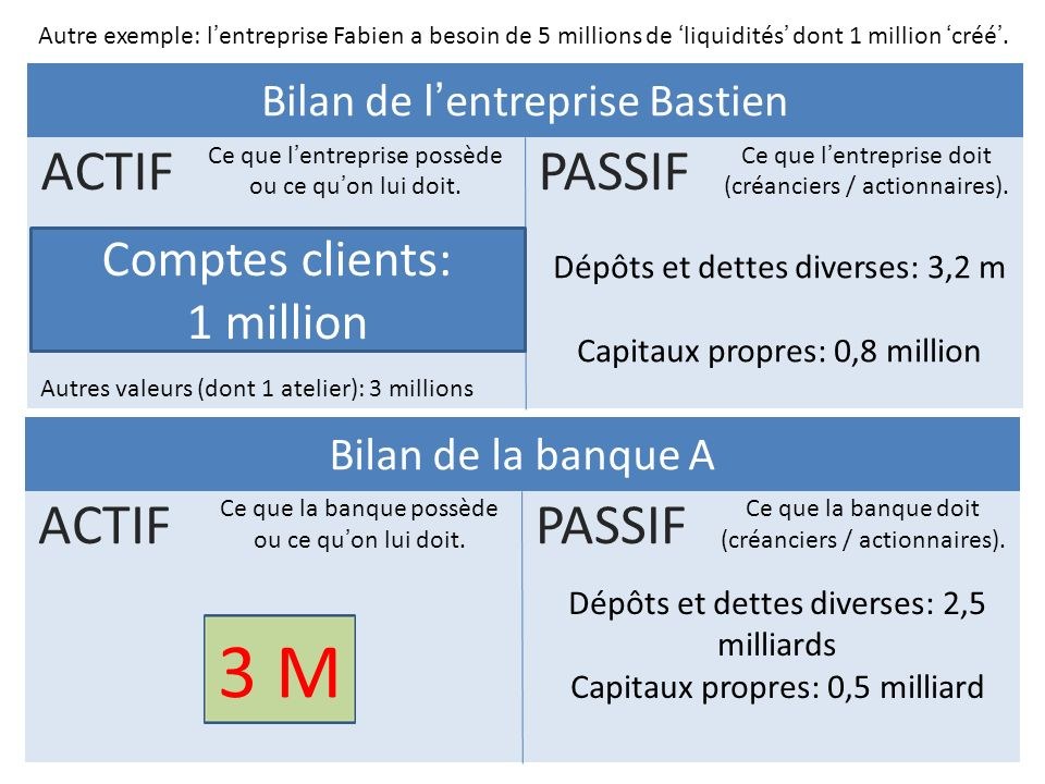 3 M ACTIF PASSIF ACTIF PASSIF Comptes clients: 1 million