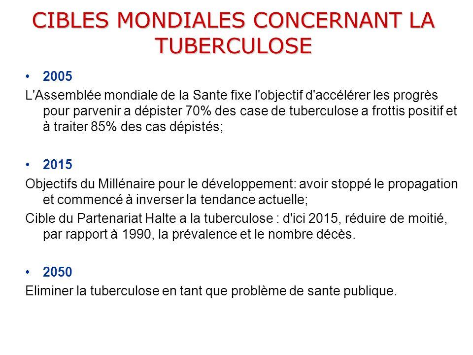 CIBLES MONDIALES CONCERNANT LA TUBERCULOSE