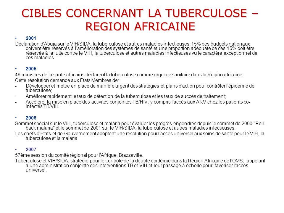 CIBLES CONCERNANT LA TUBERCULOSE – REGION AFRICAINE