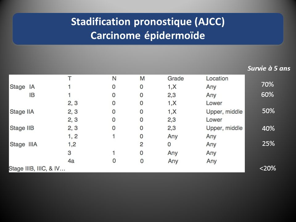 Stadification pronostique (AJCC) Carcinome épidermoïde