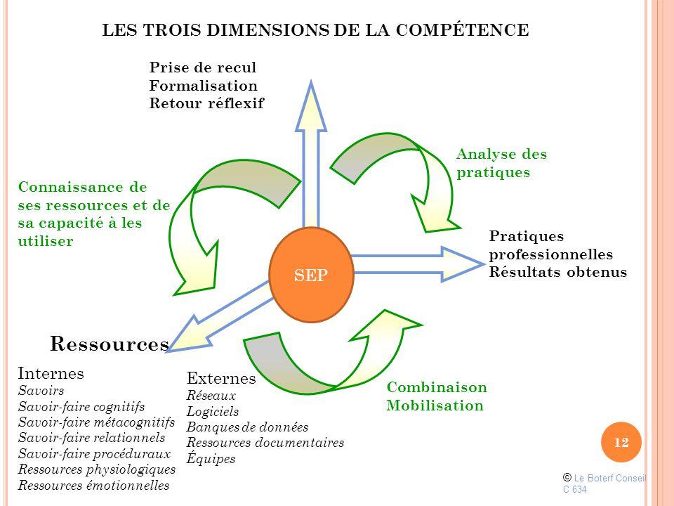Ressources LES TROIS DIMENSIONS DE LA COMPÉTENCE SEP Internes Externes