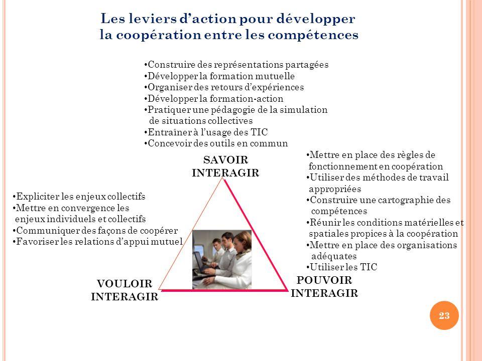 Les leviers d'action pour développer