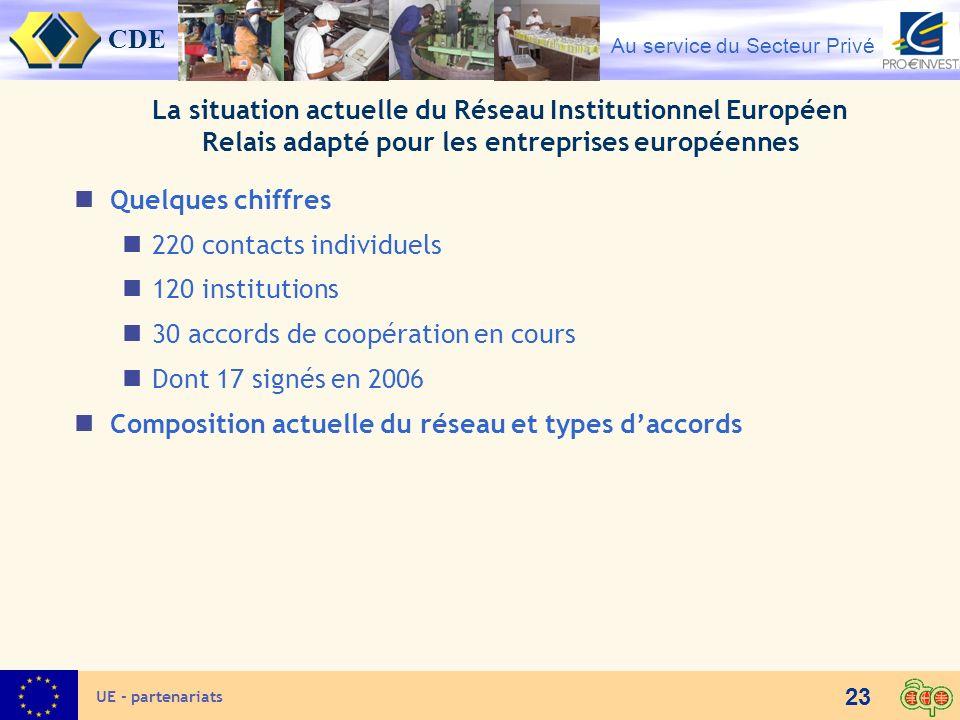 30 accords de coopération en cours Dont 17 signés en 2006