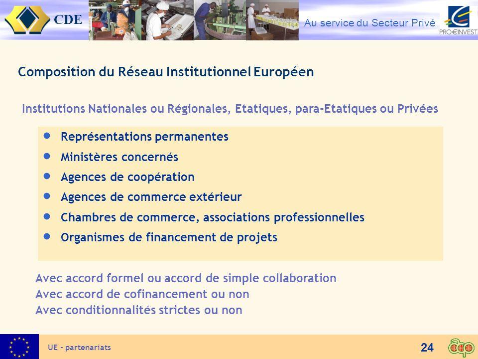 Composition du Réseau Institutionnel Européen