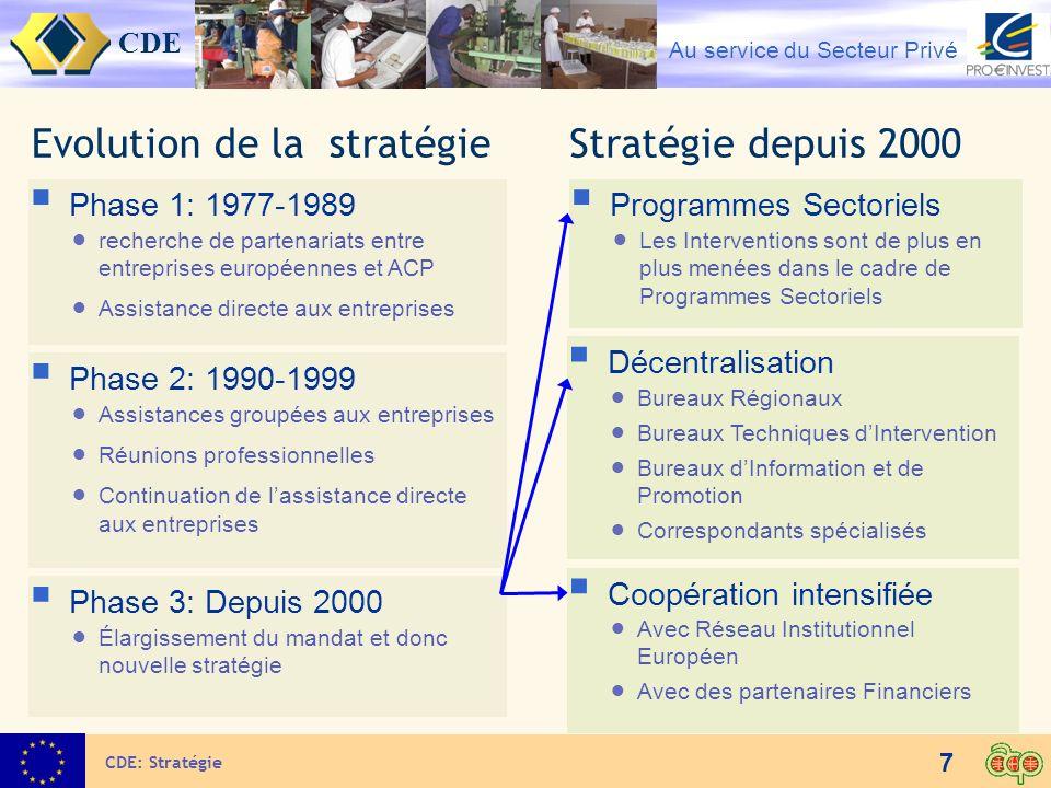 Evolution de la stratégie Stratégie depuis 2000
