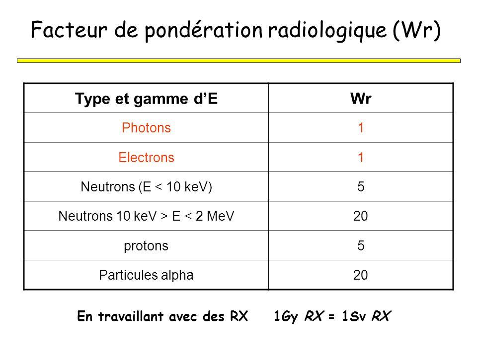 Facteur de pondération radiologique (Wr)