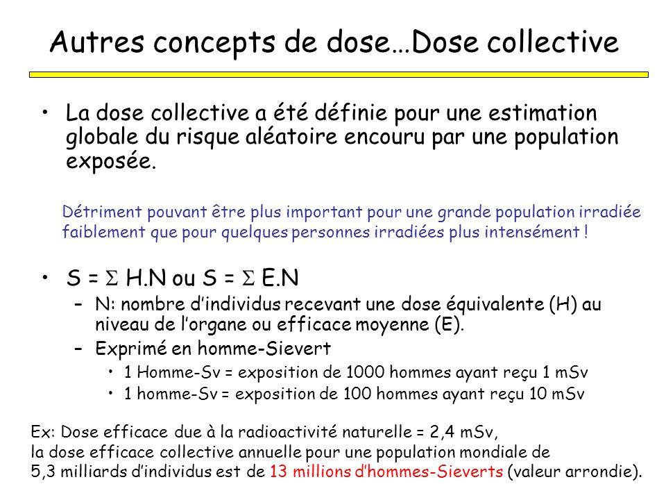 Autres concepts de dose…Dose collective
