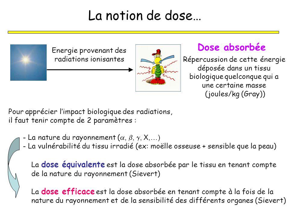 La notion de dose… Dose absorbée Energie provenant des